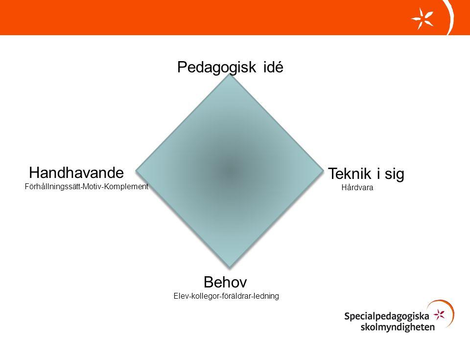 Pedagogisk idé Handhavande Förhållningssätt-Motiv-Komplement Teknik i sig Hårdvara Behov Elev-kollegor-föräldrar-ledning