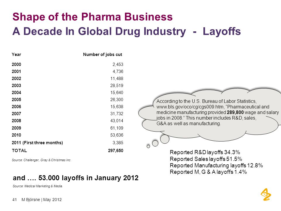 Shape of the Pharma Business A Decade In Global Drug Industry - Layoffs YearNumber of jobs cut 20002,453 20014,736 200211,488 200328,519 200415,640 200526,300 200615,638 200731,732 200843,014 200961,109 201053,636 2011 (First three months)3,385 TOTAL297,650 Source: Challenger, Gray & Christmas Inc.