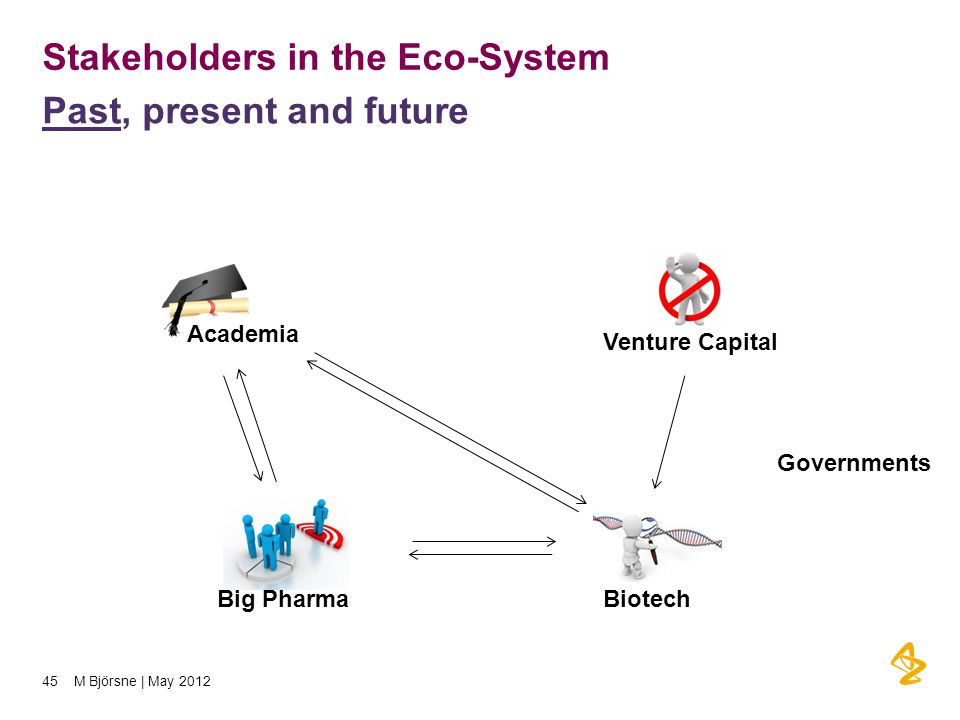 Stakeholders in the Eco-System Past, present and future Big Pharma Academia Biotech Venture Capital 45 M Björsne | May 2012 Governments