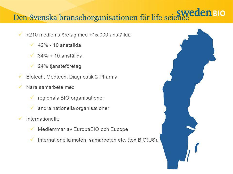 Den Svenska branschorganisationen för life science  +210 medlemsföretag med +15.000 anställda  42% - 10 anställda  34% + 10 anställda  24% tjänsteföretag  Biotech, Medtech, Diagnostik & Pharma  Nära samarbete med  regionala BIO-organisationer  andra nationella organisationer  Internationellt:  Medlemmar av EuropaBIO och Eucope  Internationella möten, samarbeten etc.