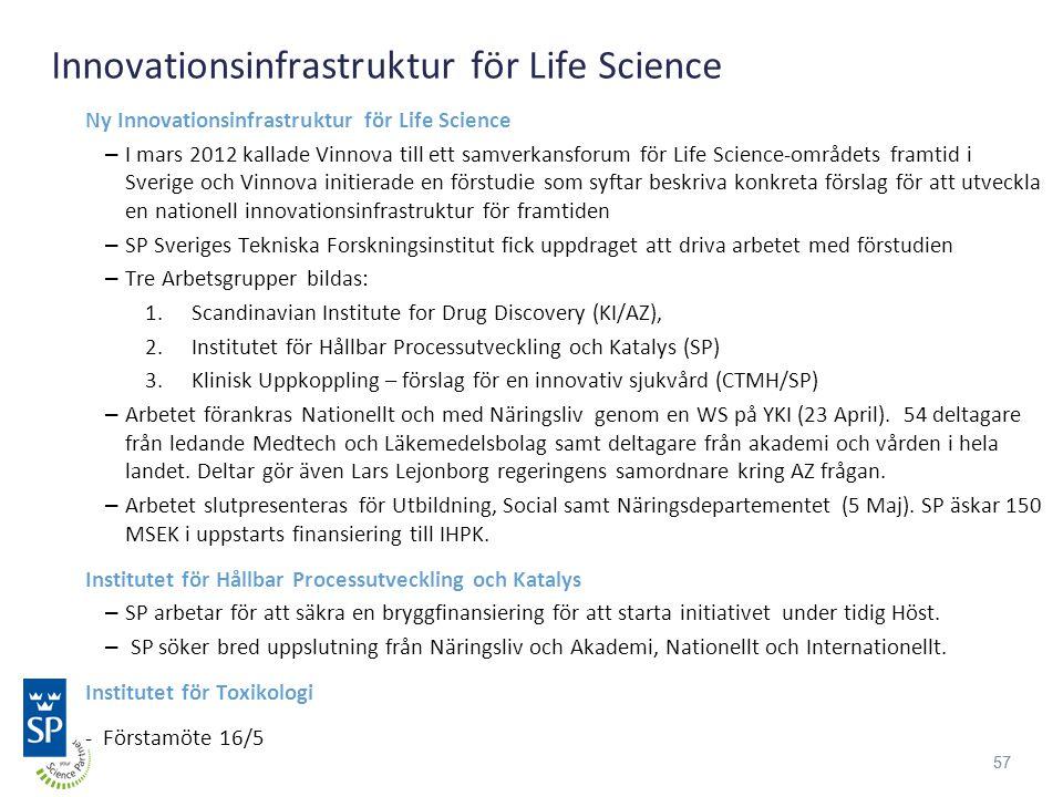 57 Innovationsinfrastruktur för Life Science Ny Innovationsinfrastruktur för Life Science – I mars 2012 kallade Vinnova till ett samverkansforum för Life Science-områdets framtid i Sverige och Vinnova initierade en förstudie som syftar beskriva konkreta förslag för att utveckla en nationell innovationsinfrastruktur för framtiden – SP Sveriges Tekniska Forskningsinstitut fick uppdraget att driva arbetet med förstudien – Tre Arbetsgrupper bildas: 1.Scandinavian Institute for Drug Discovery (KI/AZ), 2.Institutet för Hållbar Processutveckling och Katalys (SP) 3.Klinisk Uppkoppling – förslag för en innovativ sjukvård (CTMH/SP) – Arbetet förankras Nationellt och med Näringsliv genom en WS på YKI (23 April).