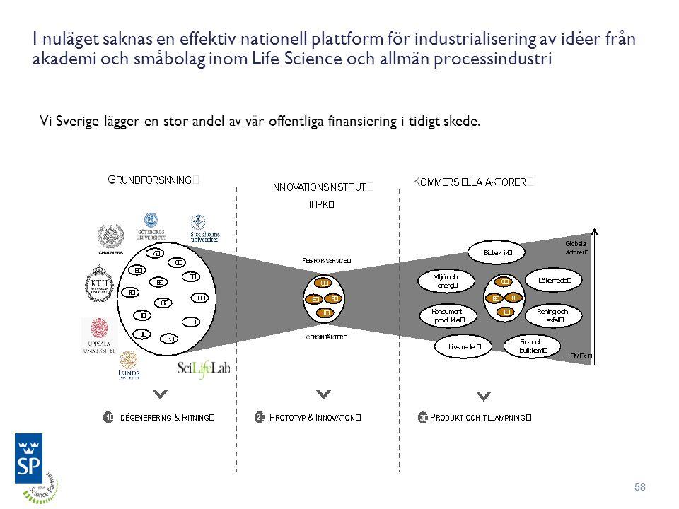 58 I nuläget saknas en effektiv nationell plattform för industrialisering av idéer från akademi och småbolag inom Life Science och allmän processindustri Vi Sverige lägger en stor andel av vår offentliga finansiering i tidigt skede.