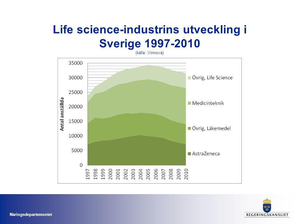 Näringsdepartementet Life science-industrins utveckling i Sverige 1997-2010 (källa: Vinnova)