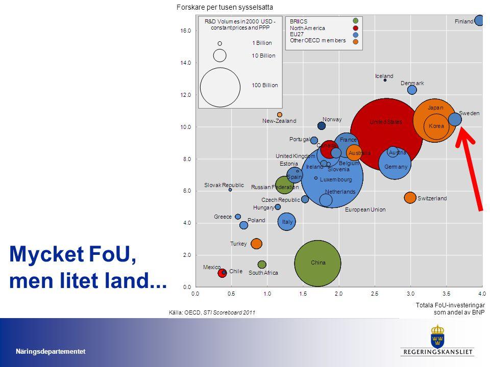 Näringsdepartementet Mycket FoU, men litet land... Forskare per tusen sysselsatta Totala FoU-investeringar som andel av BNP Källa: OECD, STI Scoreboar