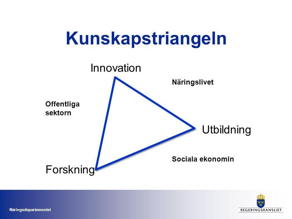Näringsdepartementet Innovation Utbildning Forskning Kunskapstriangeln Näringslivet Offentliga sektorn Sociala ekonomin