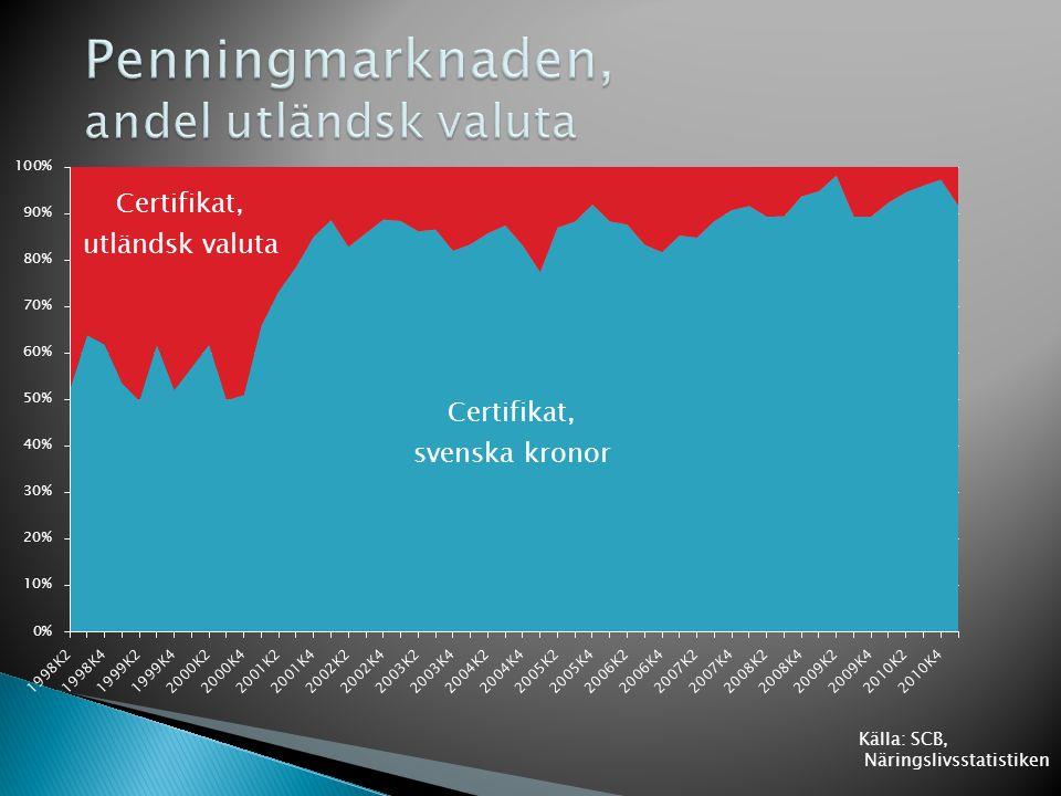 2009-12-31 Sweden II exkl. bostadsrättsföreningar Källa: Eurostat, SCB