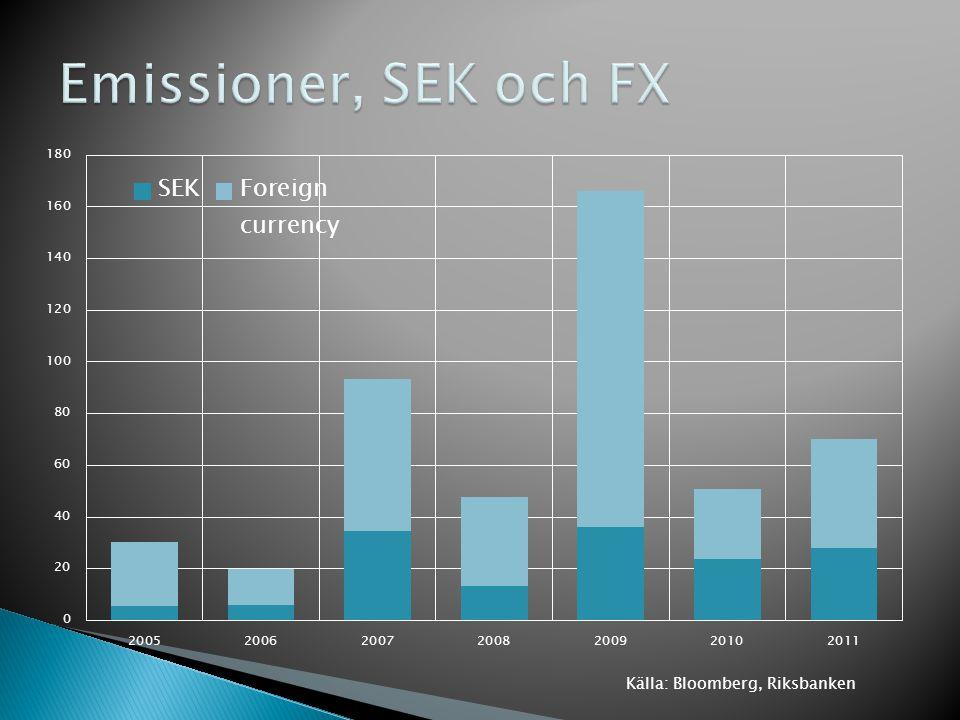Källa: Bloomberg, Riksbanken