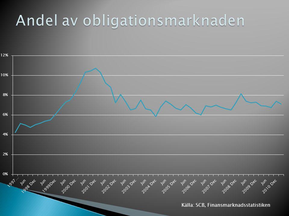  Stocken i SEK knappt ca 250 mdkr (certifikat + obligationer 2011-03-31)  Stocken i SEK och FX är ca 575 mdkr  Årlig emissionsvolym (obligationer) ◦ SEK ca 30 mdkr ◦ SEK+FX ca 70 mdkr  En fjärdedel av totala certifikatmarknaden i SEK  En fjortondel av totala obligationsmarknaden i SEK