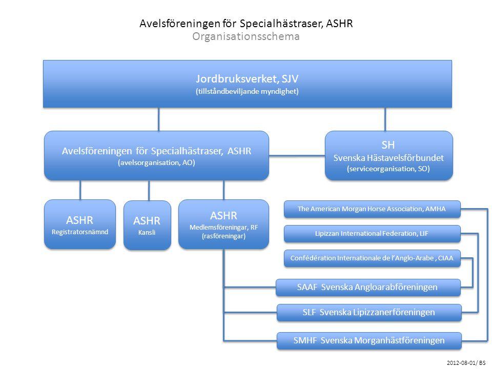 Avelsföreningen för Specialhästraser, ASHR Organisationsschema Jordbruksverket, SJV (tillståndbeviljande myndighet) Jordbruksverket, SJV (tillståndbev