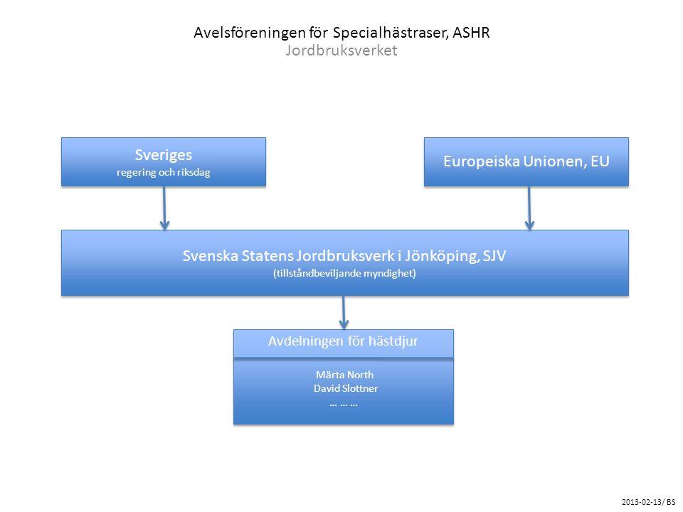 Avelsföreningen för Specialhästraser, ASHR Jordbruksverket Svenska Statens Jordbruksverk i Jönköping, SJV (tillståndbeviljande myndighet) Svenska Stat