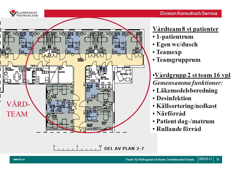 www.ltv.se Projekt Ny Vårdbyggnad och Akuten, Centrallasarettet Västerås Division Konsult och Service 10 2009-05-13 Vårdteam 8 st patienter • 1-patien