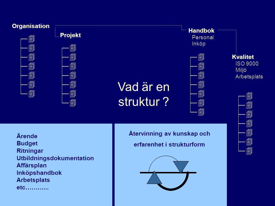 Kvalitet ISO 9000 Miljö Arbetsplats Organisation Handbok Personal Inköp Vad är en struktur ? Ärende Budget Ritningar Utbildningsdokumentation Affärspl