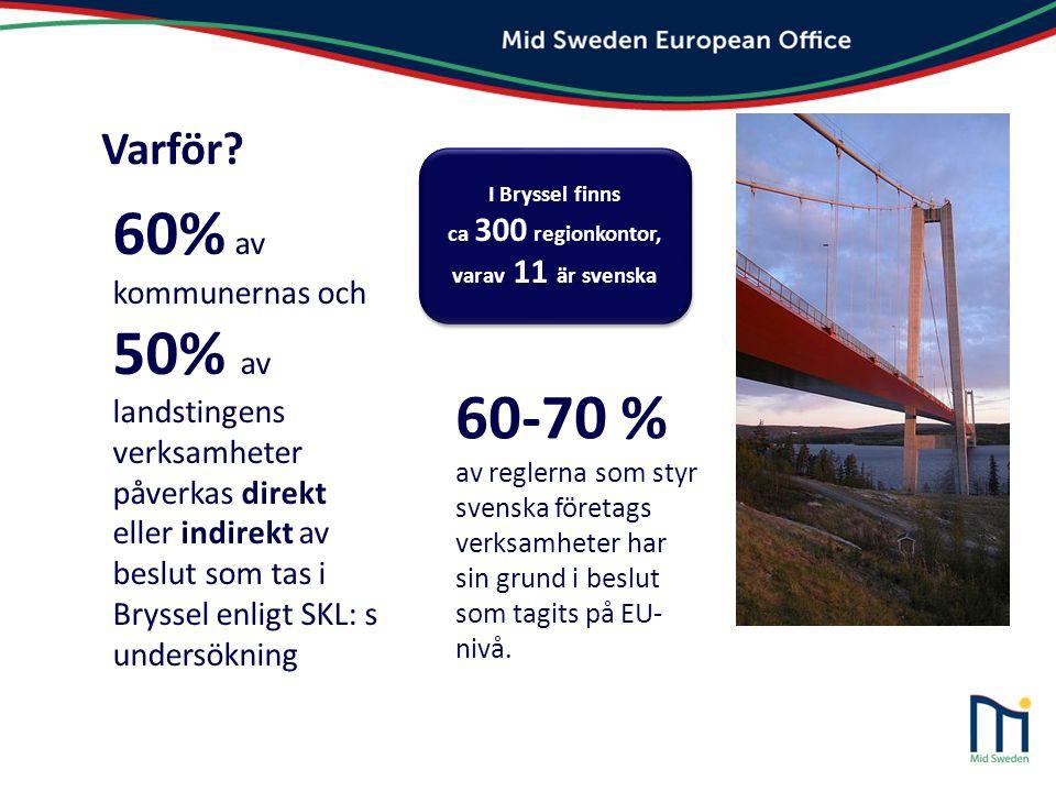 60% av kommunernas och 50% av landstingens verksamheter påverkas direkt eller indirekt av beslut som tas i Bryssel enligt SKL: s undersökning Varför?