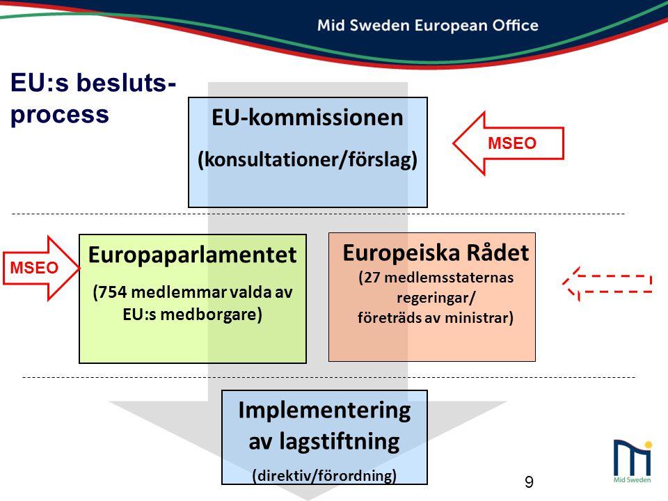9 EU:s besluts- process EU-kommissionen (konsultationer/förslag) Europaparlamentet (754 medlemmar valda av EU:s medborgare) Europeiska Rådet (27 medle