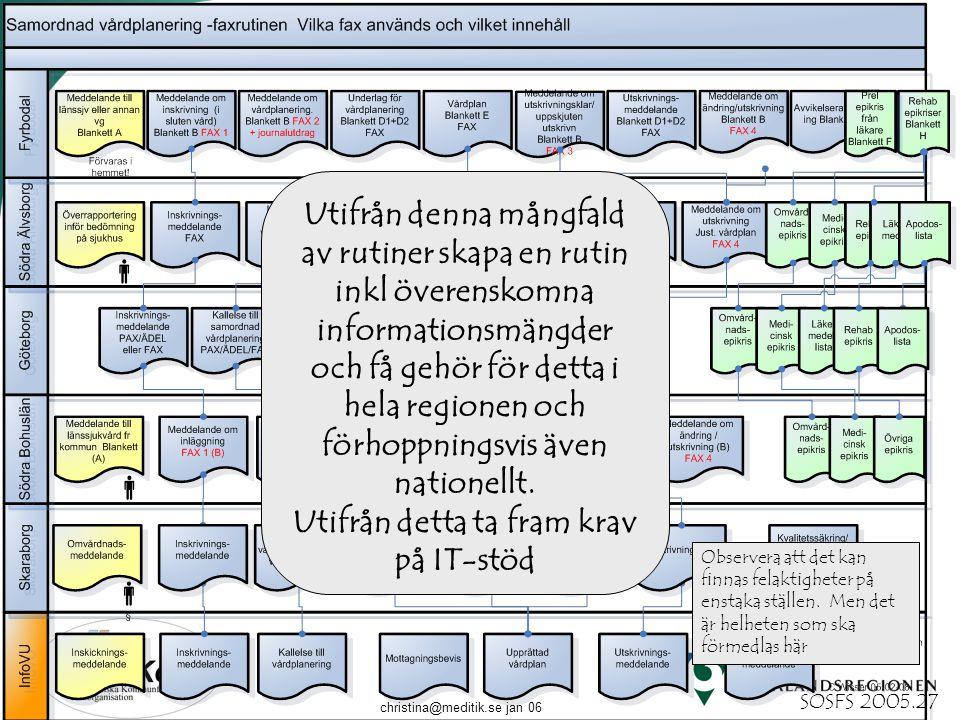 christina@meditik.se jan 06 Utifrån denna mångfald av rutiner skapa en rutin inkl överenskomna informationsmängder och få gehör för detta i hela regio