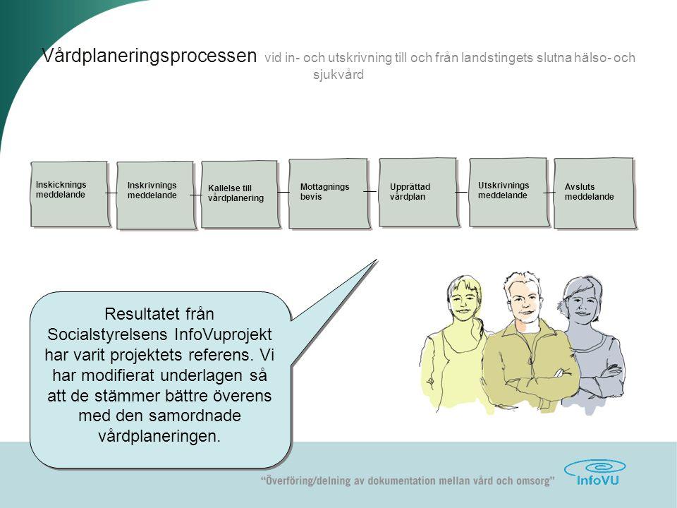 christina@meditik.se jan 06 Vårdplaneringsprocessen vid in- och utskrivning till och från landstingets slutna hälso- och sjukvård Inskicknings meddela