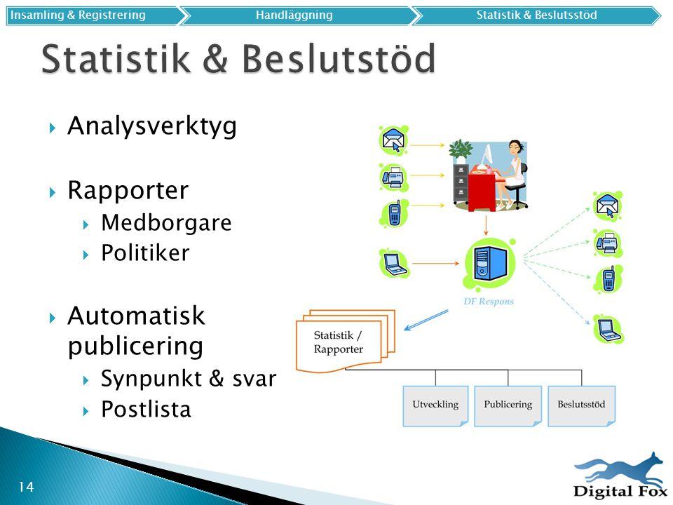 14 Insamling & Registrering HandläggningStatistik & Beslutsstöd  Analysverktyg  Rapporter  Medborgare  Politiker  Automatisk publicering  Synpun