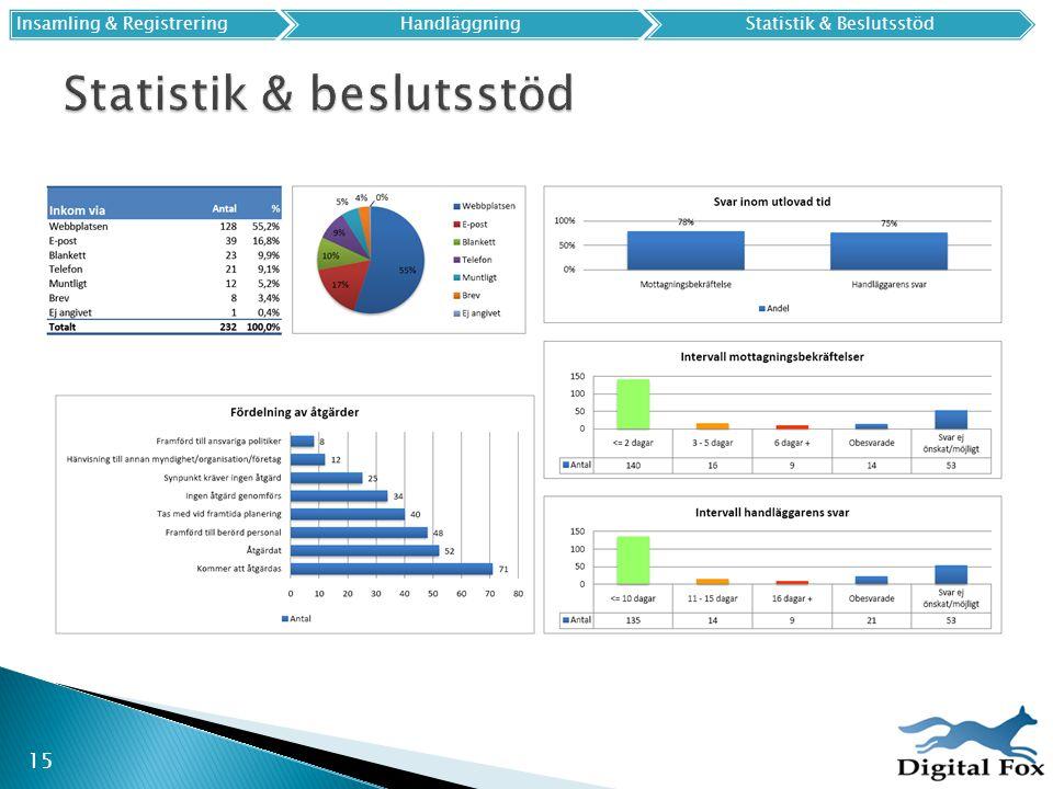 15 Insamling & Registrering HandläggningStatistik & Beslutsstöd