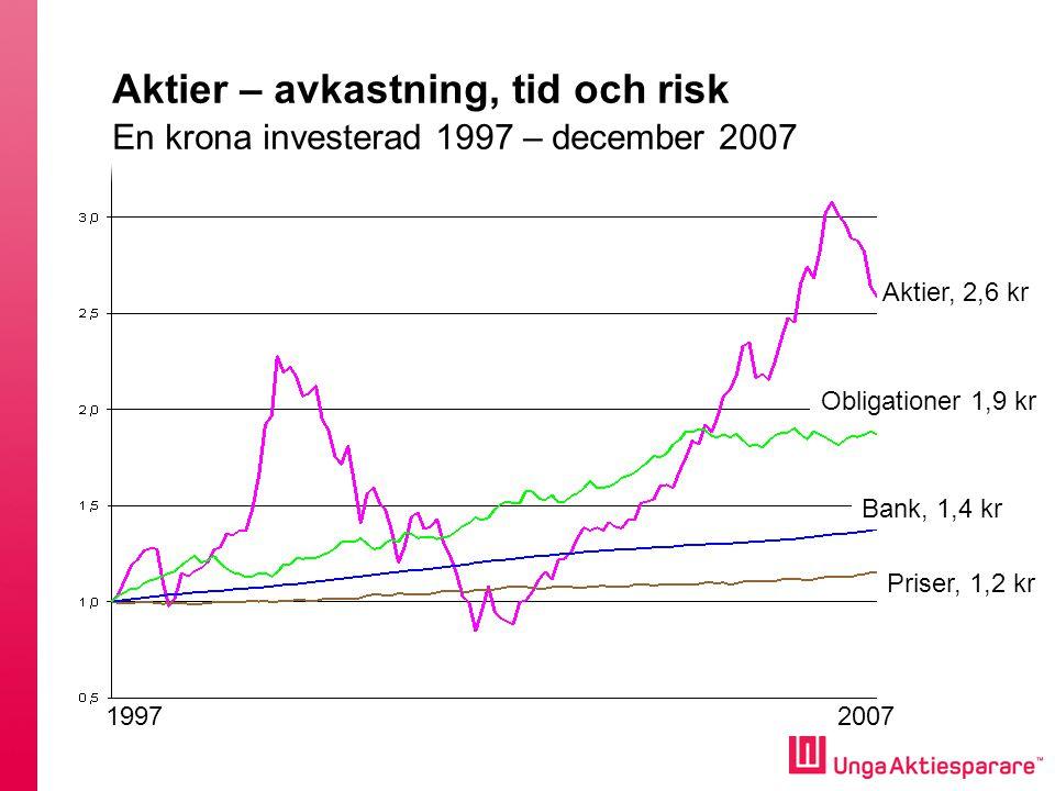 Olika typer av aktier •Tillväxtaktier –Teknologi –Telekom •Cykliska aktier –Skog –Verkstad •Räntekänsliga aktier –Finans –Fastigheter •Defensiva aktier –Läkemedel –Dagligvaror