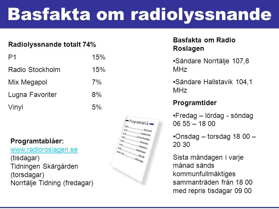 Basfakta om radiolyssnande Radiolyssnande totalt 74% P1 15% Radio Stockholm 15% Mix Megapol 7% Lugna Favoriter 8% Vinyl 5% Basfakta om Radio Roslagen •Sändare Norrtälje 107,8 MHz •Sändare Hallstavik 104,1 MHz Programtider •Fredag – lördag - söndag 06 55 – 18 00 •Onsdag – torsdag 18 00 – 20 30 Sista måndagen i varje månad sänds kommunfullmäktiges sammanträden från 18 00 med repris tisdagar 09 00 Programtablåer: www.radioroslagen.se www.radioroslagen.se (tisdagar) Tidningen Skärgården (torsdagar) Norrtälje Tidning (fredagar)