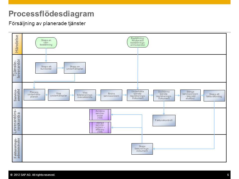 ©2012 SAP AG. All rights reserved.5 Processflödesdiagram Försäljning av planerade tjänster Tjänste- leverantör Service- anställd Fakturerings-administ