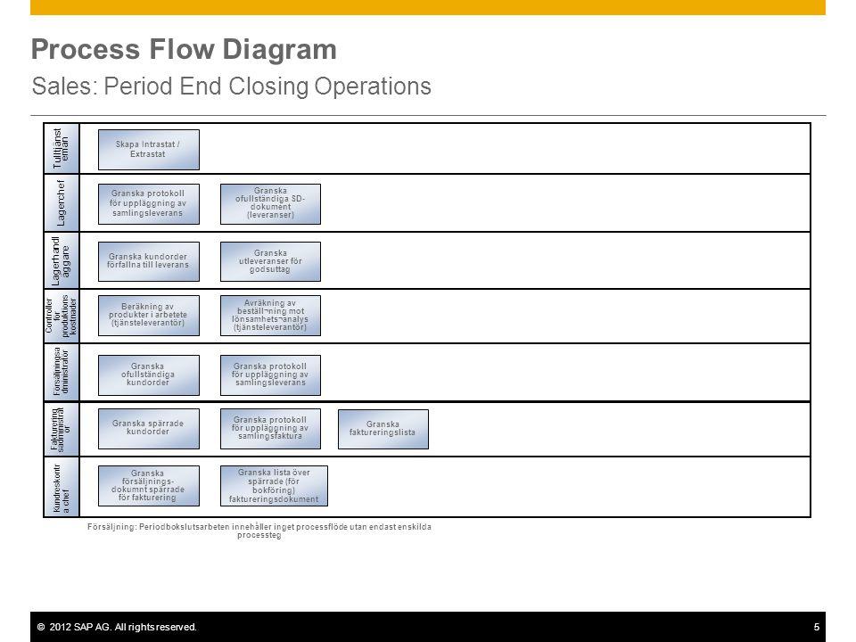 ©2012 SAP AG. All rights reserved.5 Process Flow Diagram Sales: Period End Closing Operations Försäljningsa dministratör Lagerhandl äggare Kundreskont