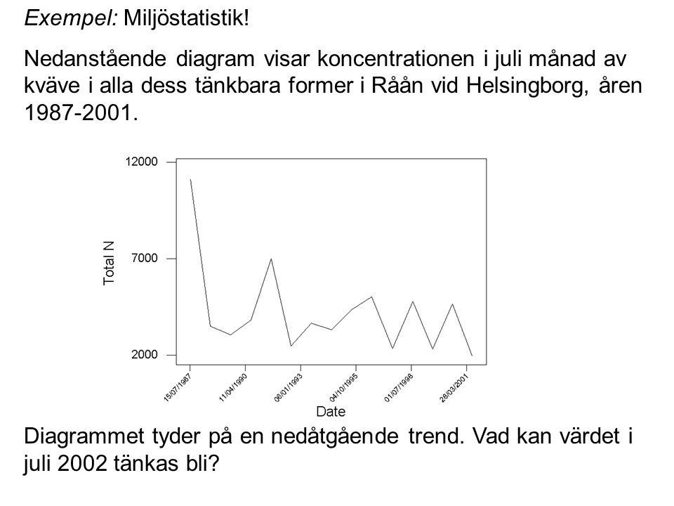 Exempel: Miljöstatistik! Nedanstående diagram visar koncentrationen i juli månad av kväve i alla dess tänkbara former i Råån vid Helsingborg, åren 198