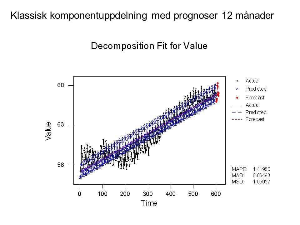 Klassisk komponentuppdelning med prognoser 12 månader