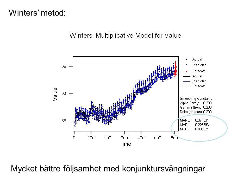 Winters' metod: Mycket bättre följsamhet med konjunktursvängningar