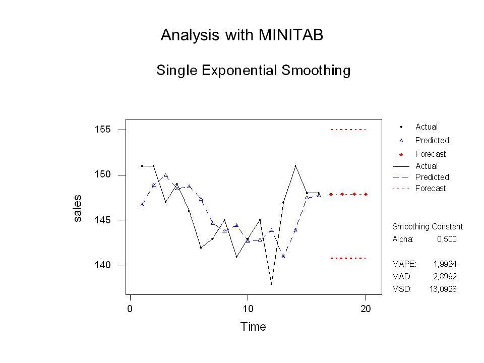 Analysis with MINITAB