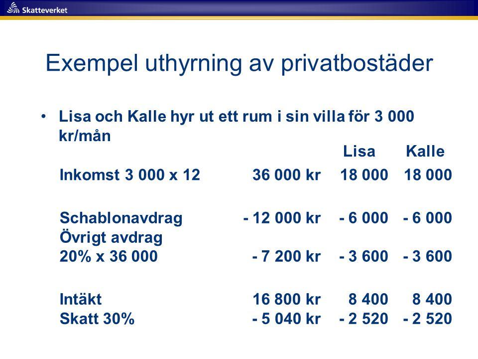 Exempel uthyrning av privatbostäder •Lisa och Kalle hyr ut ett rum i sin villa för 3 000 kr/mån LisaKalle Inkomst 3 000 x 1236 000 kr18 000 Schablonav