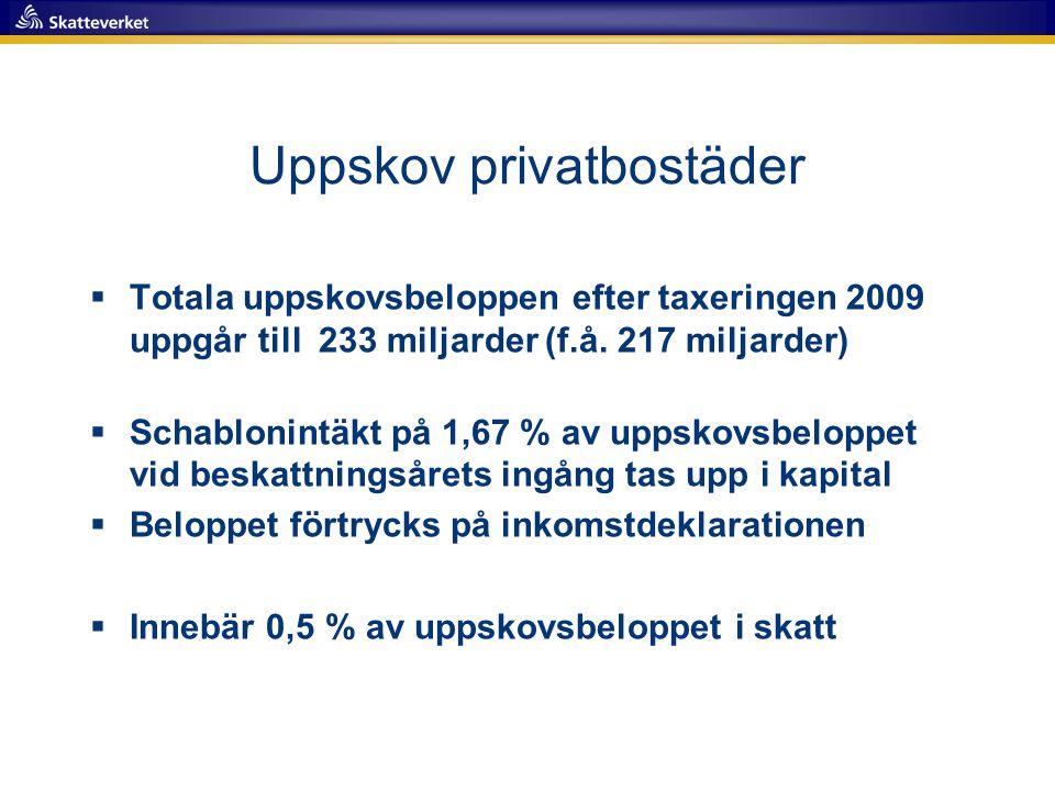 Uppskov privatbostäder  Totala uppskovsbeloppen efter taxeringen 2009 uppgår till 233 miljarder (f.å. 217 miljarder)  Schablonintäkt på 1,67 % av up