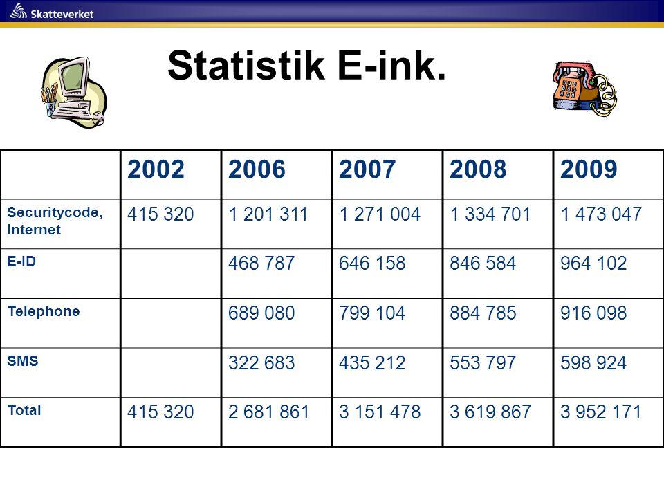 Statistik E-ink. 20022006200720082009 Securitycode, Internet 415 3201 201 3111 271 0041 334 7011 473 047 E-ID 468 787646 158846 584964 102 Telephone 6