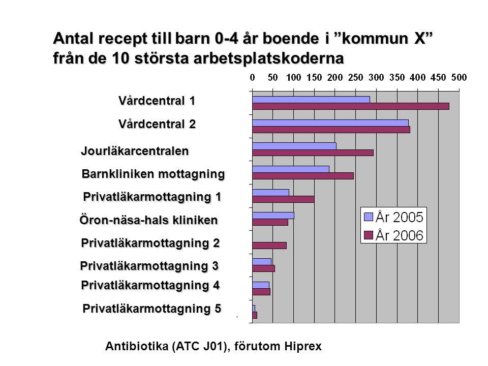 Antibiotika (ATC J01), förutom Hiprex Vårdcentral 1 Vårdcentral 2 Vårdcentral 2 Jourläkarcentralen Jourläkarcentralen Barnkliniken mottagning Barnklin