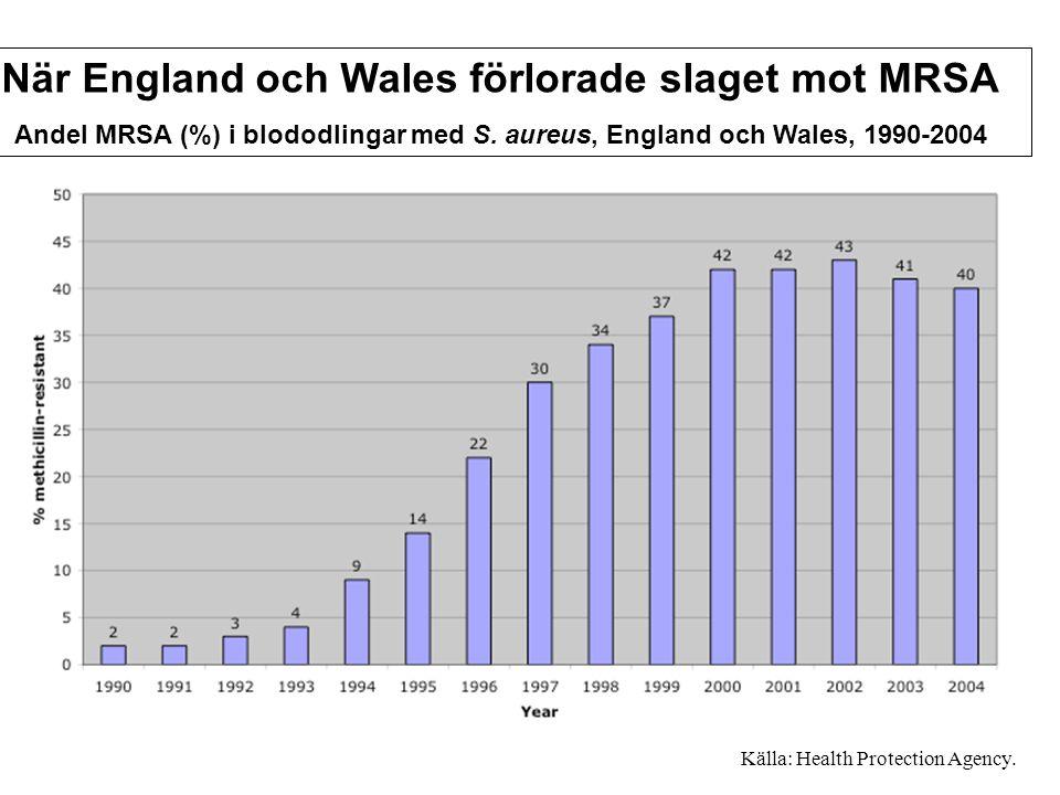 Källa: Health Protection Agency. När England och Wales förlorade slaget mot MRSA Andel MRSA (%) i blododlingar med S. aureus, England och Wales, 1990-