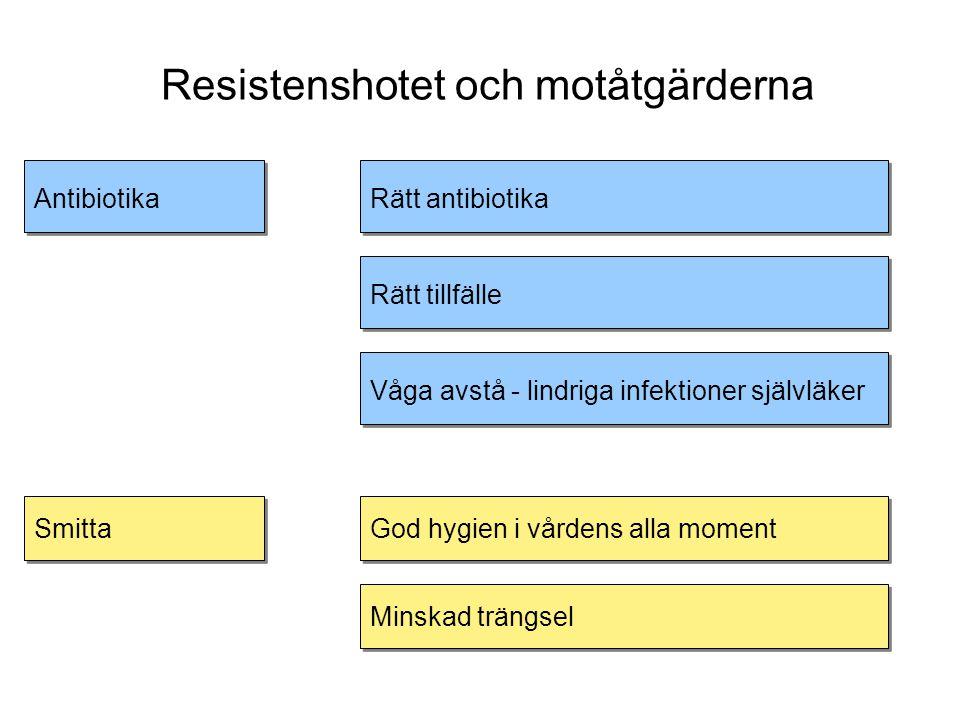 Resistenshotet och motåtgärderna Antibiotika Smitta Rätt antibiotika Rätt tillfälle Våga avstå - lindriga infektioner självläker God hygien i vårdens