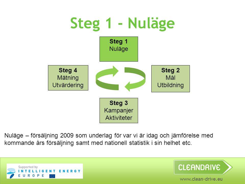 www.clean-drive.eu Steg 1 - Nuläge Steg 1 Nuläge Steg 4 Mätning Utvärdering Steg 2 Mål Utbildning Steg 3 Kampanjer Aktiviteter Nuläge – försäljning 2009 som underlag för var vi är idag och jämförelse med kommande års försäljning samt med nationell statistik i sin helhet etc.