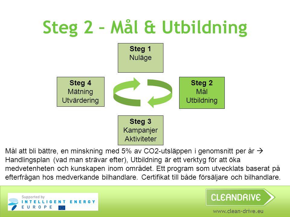 www.clean-drive.eu Steg 2 – Mål & Utbildning Steg 1 Nuläge Steg 4 Mätning Utvärdering Steg 2 Mål Utbildning Steg 3 Kampanjer Aktiviteter Mål att bli bättre, en minskning med 5% av CO2-utsläppen i genomsnitt per år  Handlingsplan (vad man strävar efter), Utbildning är ett verktyg för att öka medvetenheten och kunskapen inom området.