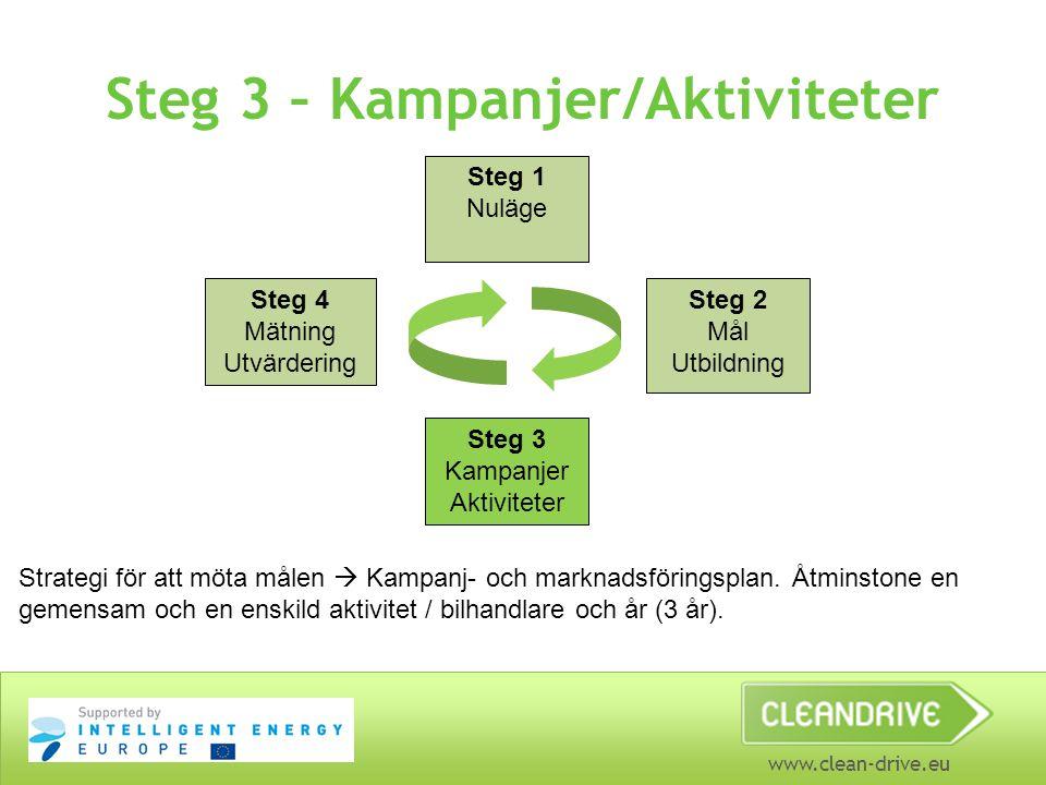 www.clean-drive.eu Steg 3 – Kampanjer/Aktiviteter Steg 1 Nuläge Steg 4 Mätning Utvärdering Steg 2 Mål Utbildning Steg 3 Kampanjer Aktiviteter Strategi för att möta målen  Kampanj- och marknadsföringsplan.