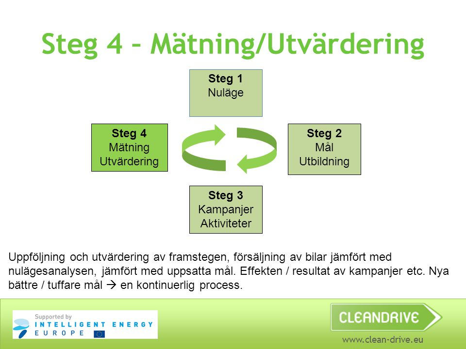 www.clean-drive.eu Steg 4 – Mätning/Utvärdering Steg 1 Nuläge Steg 4 Mätning Utvärdering Steg 2 Mål Utbildning Steg 3 Kampanjer Aktiviteter Uppföljning och utvärdering av framstegen, försäljning av bilar jämfört med nulägesanalysen, jämfört med uppsatta mål.