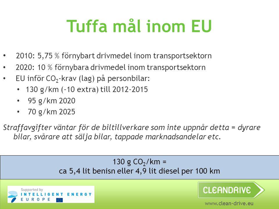 www.clean-drive.eu Tuffa mål inom EU • 2010: 5,75 % förnybart drivmedel inom transportsektorn • 2020: 10 % förnybara drivmedel inom transportsektorn • EU inför CO 2 -krav (lag) på personbilar: • 130 g/km (-10 extra) till 2012-2015 • 95 g/km 2020 • 70 g/km 2025 Straffavgifter väntar för de biltillverkare som inte uppnår detta = dyrare bilar, svårare att sälja bilar, tappade marknadsandelar etc.