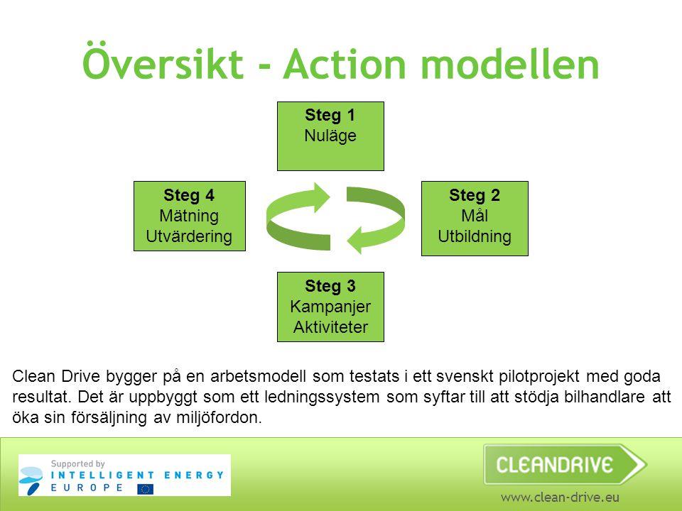 www.clean-drive.eu Översikt - Action modellen Steg 1 Nuläge Steg 4 Mätning Utvärdering Steg 2 Mål Utbildning Steg 3 Kampanjer Aktiviteter Clean Drive bygger på en arbetsmodell som testats i ett svenskt pilotprojekt med goda resultat.