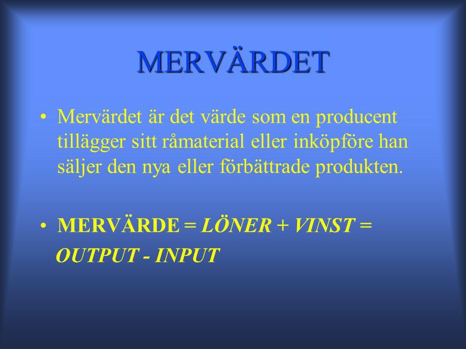 MERVÄRDET •Mervärdet är det värde som en producent tillägger sitt råmaterial eller inköpföre han säljer den nya eller förbättrade produkten.