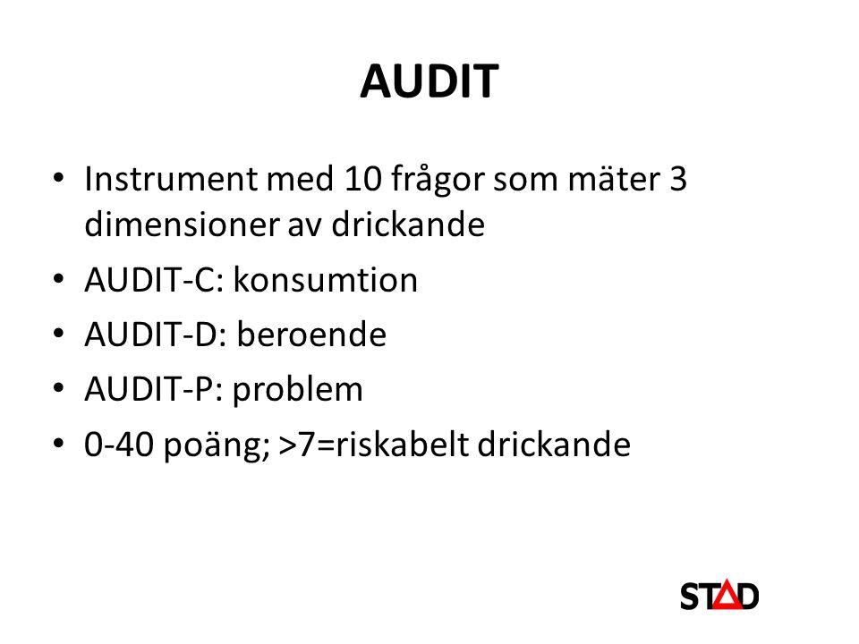 AUDIT • Instrument med 10 frågor som mäter 3 dimensioner av drickande • AUDIT-C: konsumtion • AUDIT-D: beroende • AUDIT-P: problem • 0-40 poäng; >7=riskabelt drickande