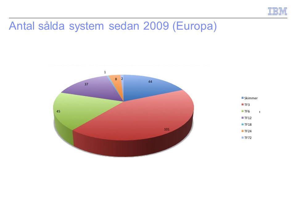 Antal sålda system sedan 2009 (Europa)