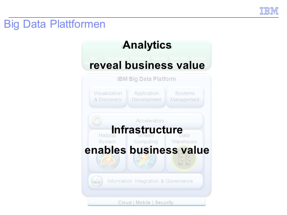 Cloud | Mobile | Security BI / Reporting Exploration / Visualization Functional App Industry App Predictive Analytics Content Analytics Analytic Applications IBM Big Data Platform Systems Management Application Development Visualization & Discovery Accelerators Information Integration & Governance Data Warehouse Hadoop System Stream Computing Infrastructure enables business value Big Data Plattformen Analytics reveal business value