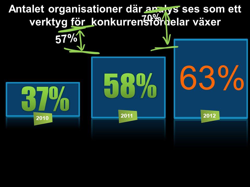 Antalet organisationer där analys ses som ett verktyg för konkurrensfördelar växer 2010 20112012 63% 70% 57%