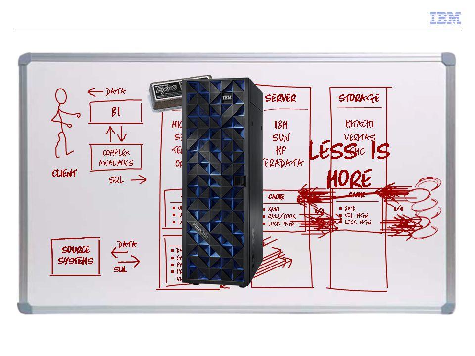 Inbyggd expertis gör den enkel som en Appliance  Gjord för ett enda syfte  Komplett lösning  Snabb installation  Enkel att använda  Standard gränssnitt  Låg kostnad