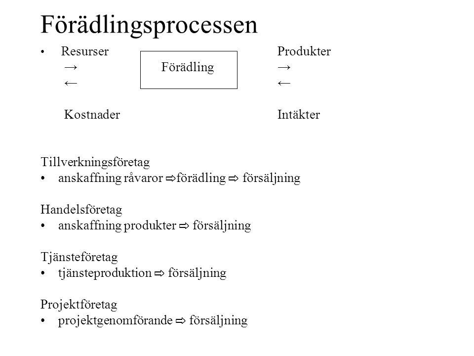 Förädlingsprocessen • ResurserProdukter → Förädling→← KostnaderIntäkter Tillverkningsföretag •anskaffning råvaror ⇨ förädling ⇨ försäljning Handelsför