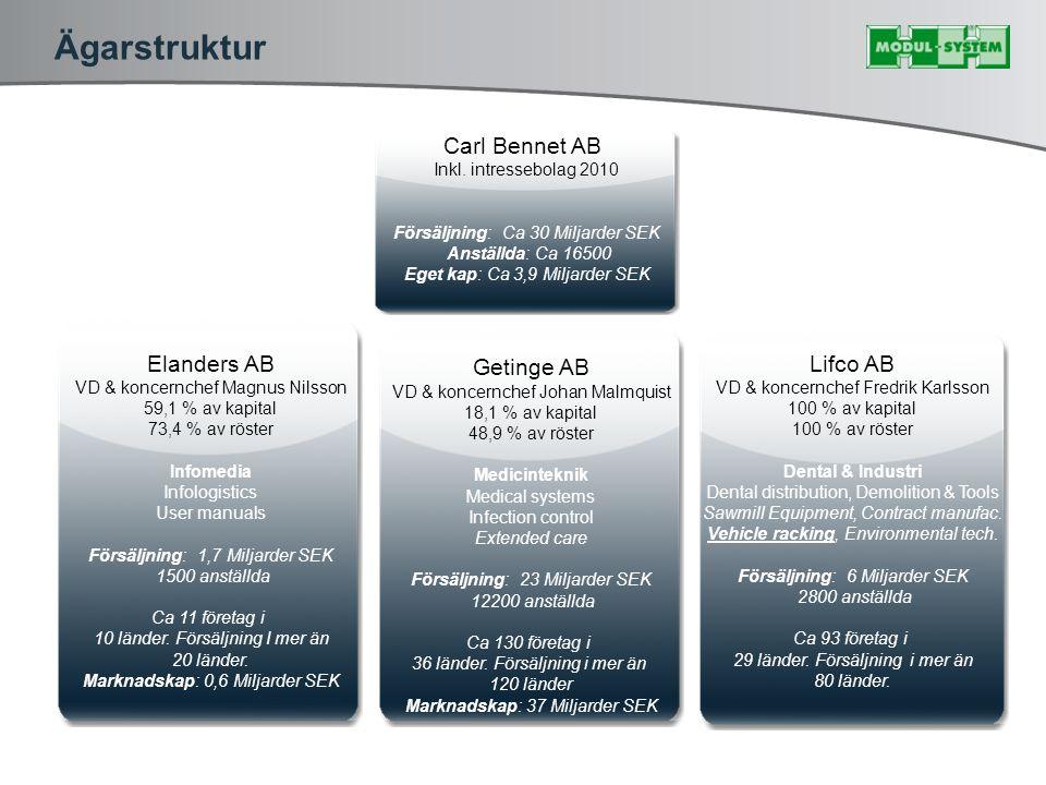 Ägarstruktur Elanders AB VD & koncernchef Magnus Nilsson 59,1 % av kapital 73,4 % av röster Infomedia Infologistics User manuals Försäljning: 1,7 Milj